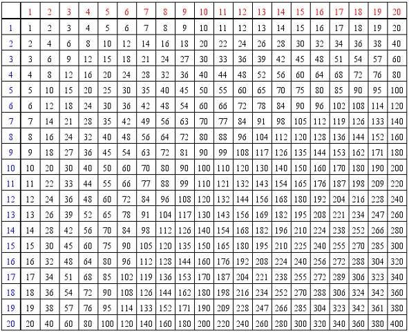 number names worksheets multiplication table through 20