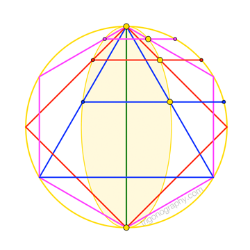 Golden Ratio in Equilateral triangle, square and regular hexagon