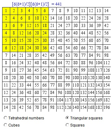 Examples with series of figurate numbers