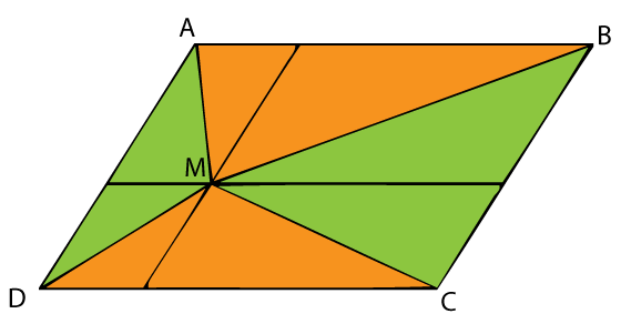 Triangle Areas In A Parallelogram Ii