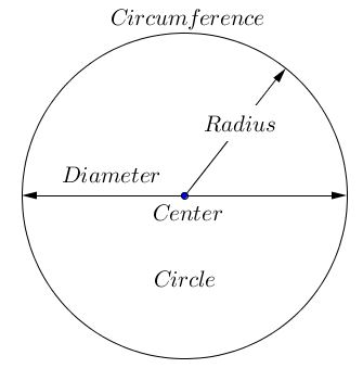 area and perimeter of circle