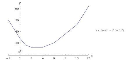 Sum of Absolute Values